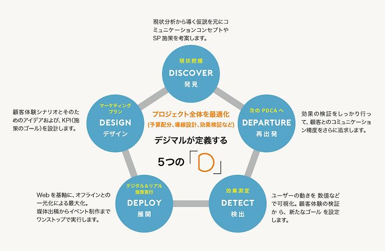 5つの「DO」を実行し 企業のコミュニケーション活動をサポート