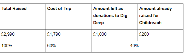 A Guide for Childreach fundraisers to Explaining Fundraising Ratios for our Challenge Events