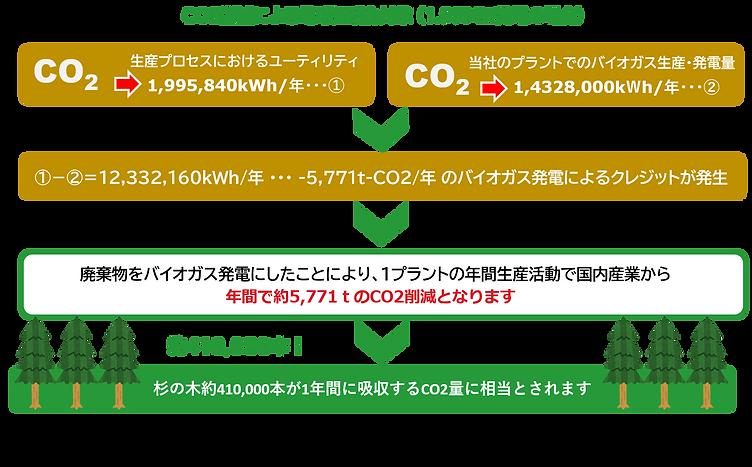 地球温暖化ガス