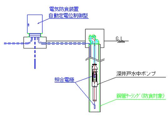 井戸電気防食2.png