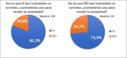 Encuesta de percepción de Corredores de Propiedades en Chile