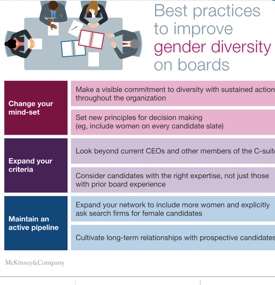 Gender diversity on boards