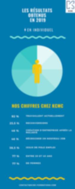 Résultats_KCMC_Formations_Education_&_C