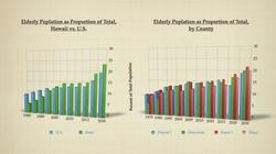 Demograhic Trends Hawaii versus US