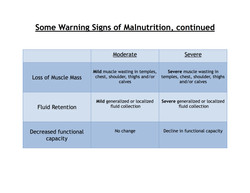 Some Signs of Malnutrition table cont'd