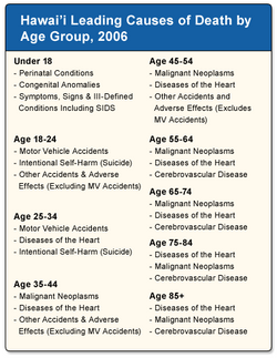 Hawaii Leading Causes of Death