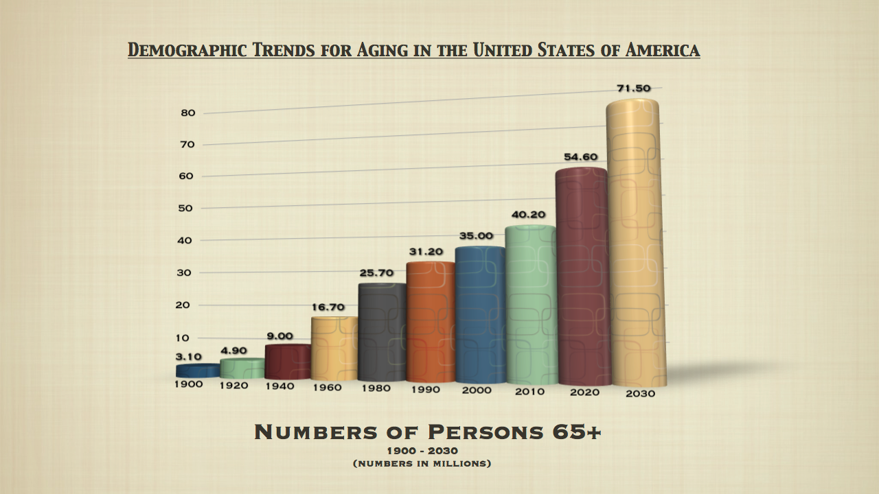 Demographic Trends/Aging in the USA