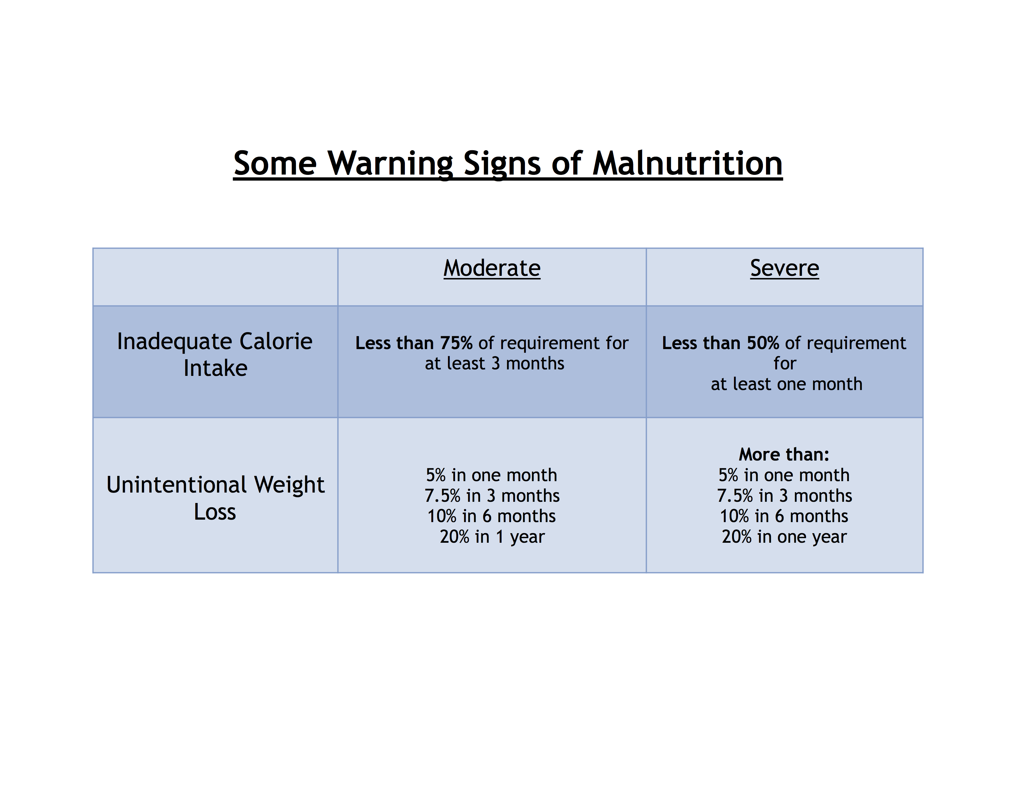 Some Signs of Malnutrition Table