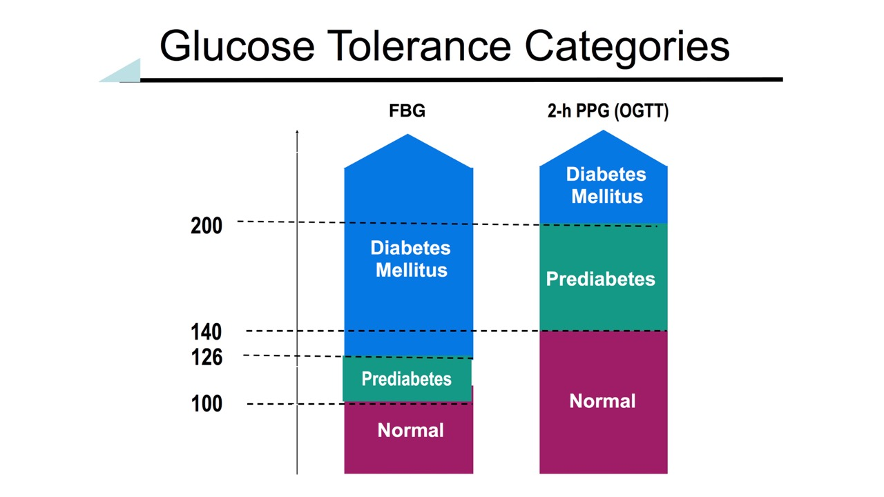 Glucose Tolerance Categories