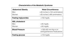 Metabolic Syndrome Chart