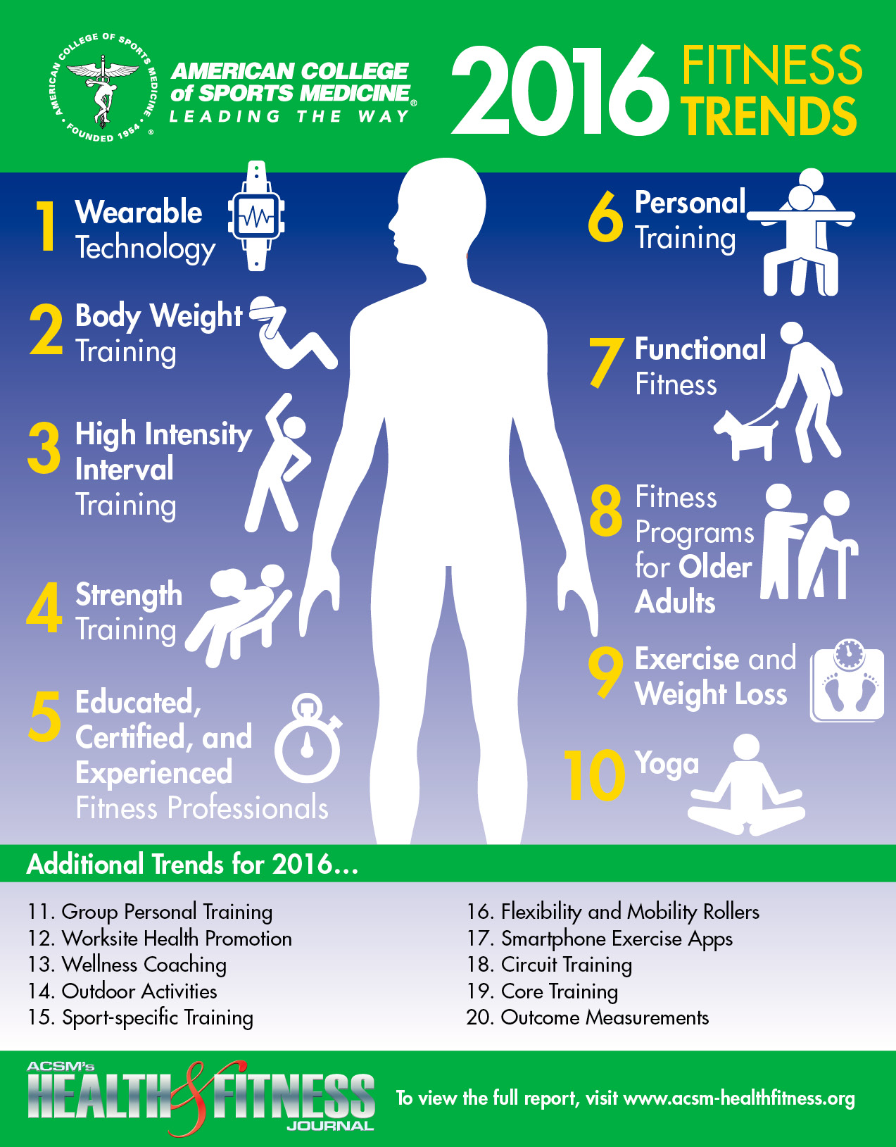 2016-fitness-trends-infographic.jpg