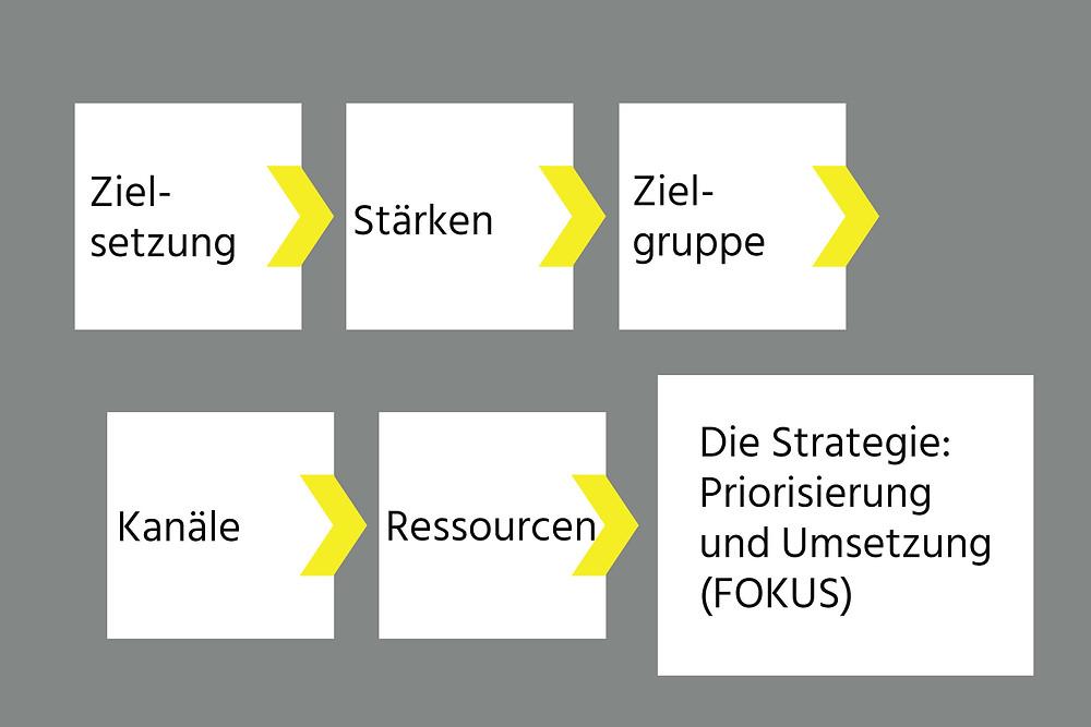 Von Anfang an auf die richtigen Marketing-Tools und Plattformen setzen in 6 Schritten.
