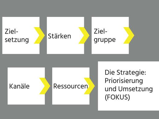 Marketingkonzept in 6 Schritten