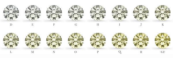 diamond color - weiss jewelery