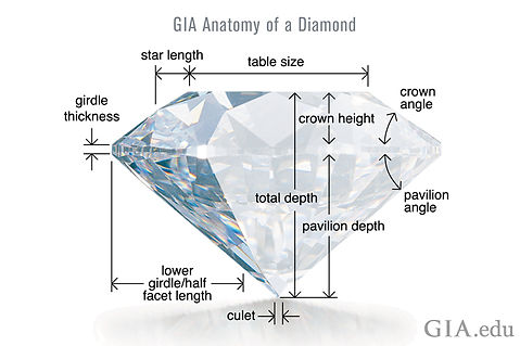 GIA anatomy of a diamond - weiss jewelers
