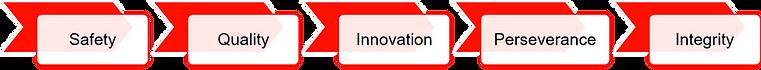 Metal Solutions | Company Values