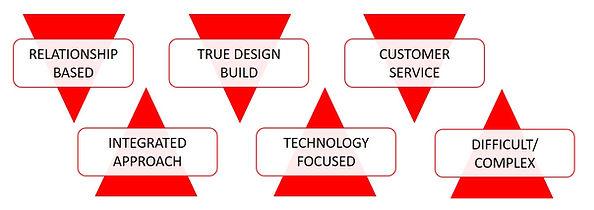 Metal Solutions | Company Core Focus