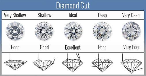 diamond cut - weiss jewelers