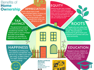 Home Ownership - Benefits