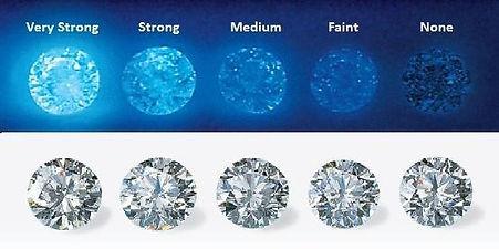 diamond fluorescence - weiss jewelers