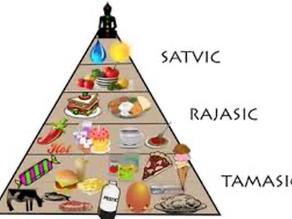 The Gunas (energies) of Food