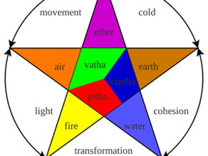 The Colors of Ayurveda