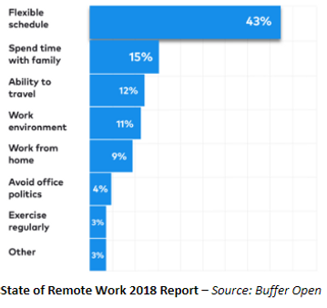 Remote work: Can it be a new pattern ? | Home | DRIVE, Data