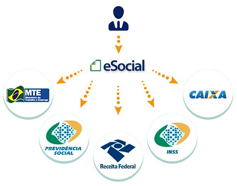 Como o eSocial ira funcionar