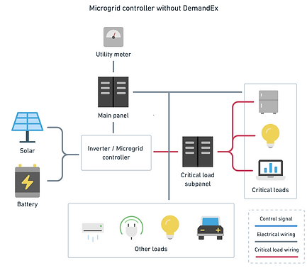 Microgrid controler without DemandEx.png