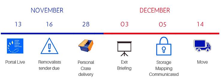 Timeline portal.PNG