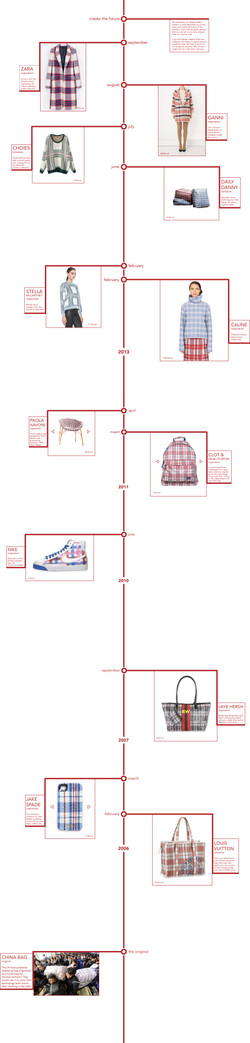 TIMELINE PRODUCT