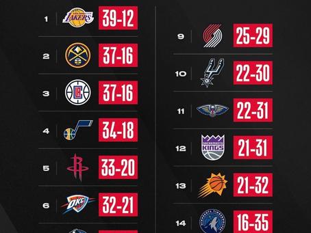 Tabla de posiciones actualizadas al 10 de Febrero de la NBA