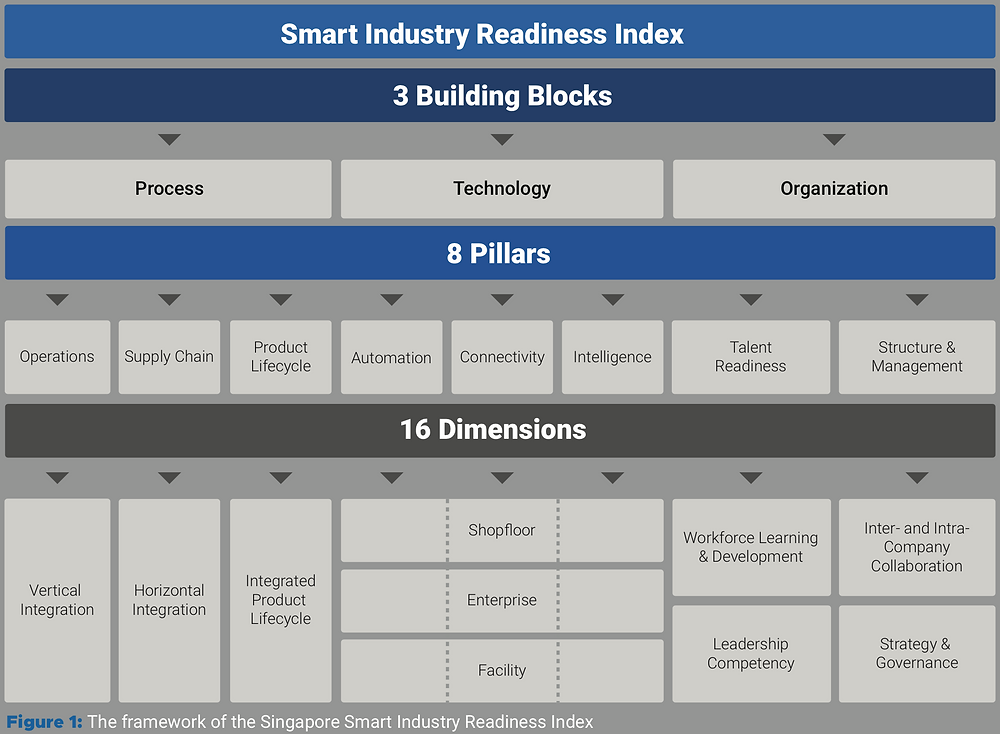 EDB's Smart Industry Readiness Index