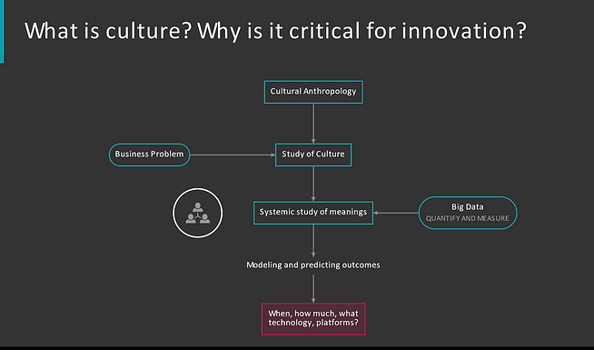 The Science of Meaning: The Role of Cultural Anthropology in Innovation