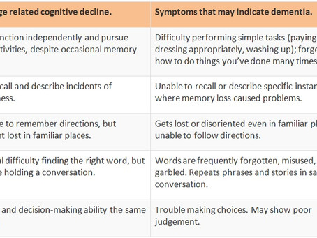 Age-Related Cognitive Decline....What's Normal, What's Not?