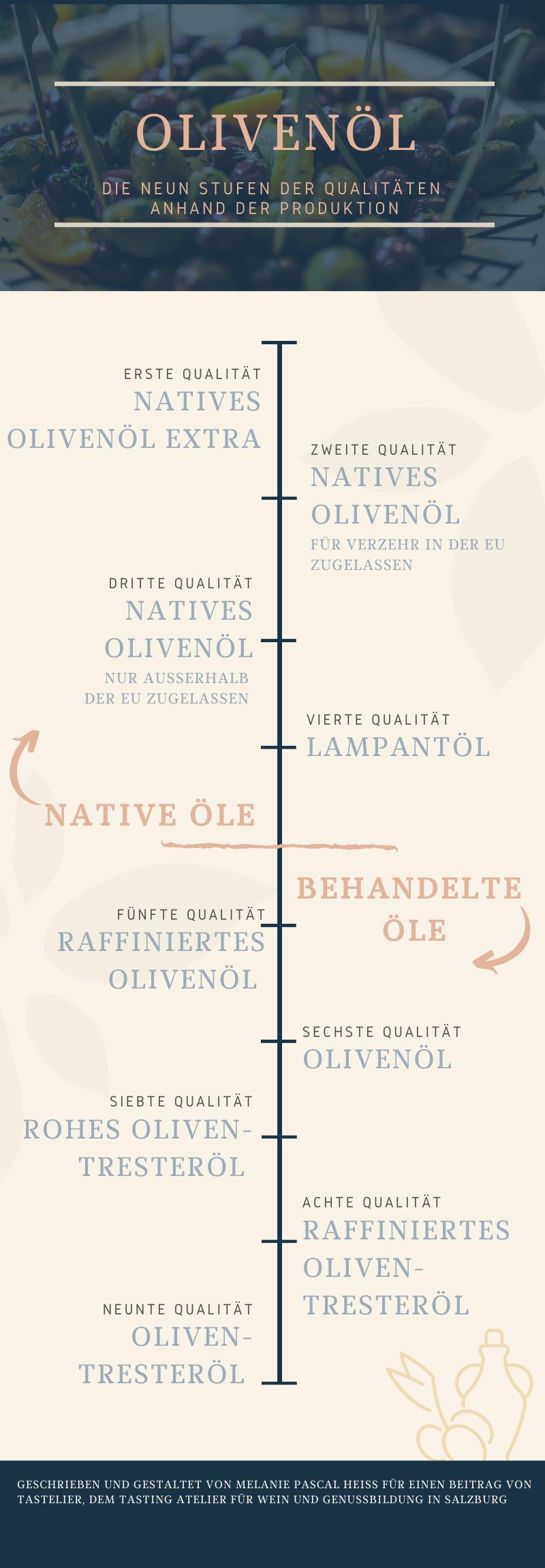 In diese Infografik sehen wir absteigend die Qualitäten von Olivenöl vom besten zum schlechtesten.