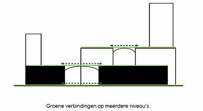 pompenburg - groene verbindingen op nive