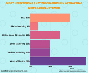 Word Of Mouth Vs. Online Channels for new customer leads