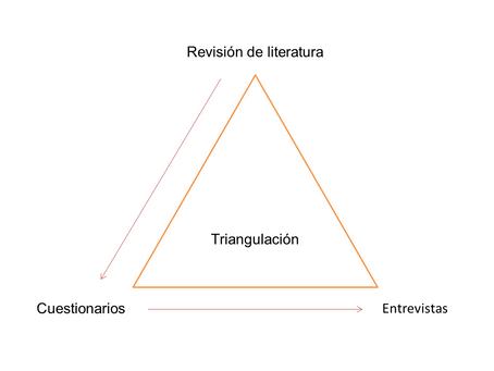 Triangulación de datos