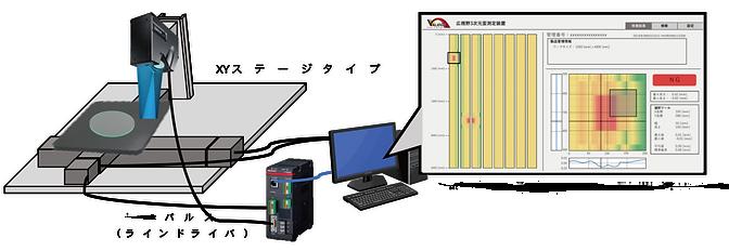 インラインプロファイル測定用