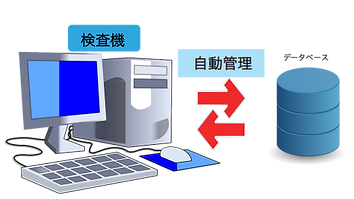 データベース自動管理