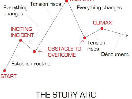 What is Story?