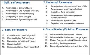 21 Skills of Spiritual Intelligence