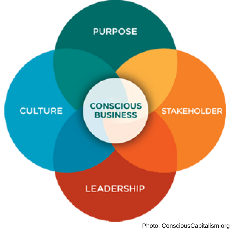 Conscious Business Graph