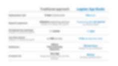 Benefits of Logotec App Studio