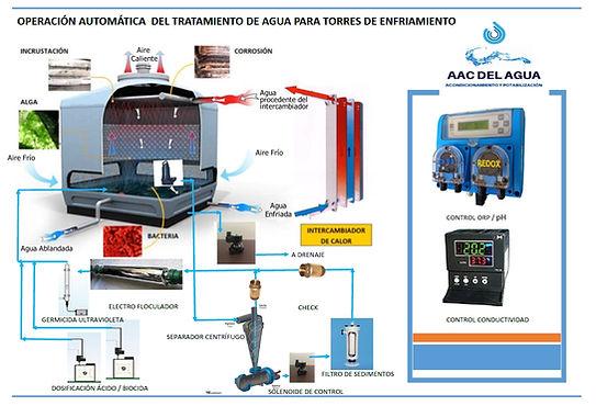 Operación automática de torres