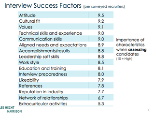 What Really Matters When It Comes to Interviewing