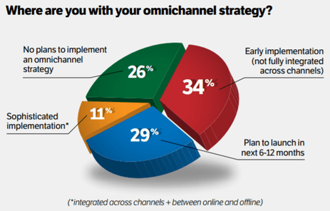 Creating Digital Marketing Success with an Omnichannel Approach