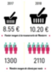 chiffres-2018-panier-nb-clients.png