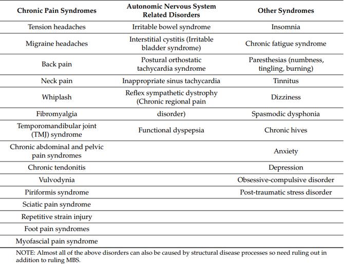 Mystiska kroppsliga symptom och hur vi kan förstå samt bota dem
